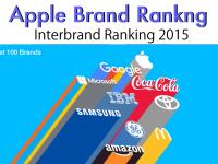 apple-inter-brand-ranking-2015