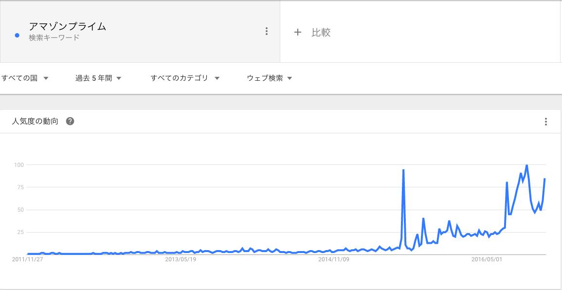 google-search-amazonprime