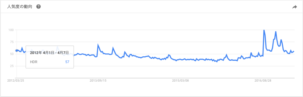google-trend-hdr-5years