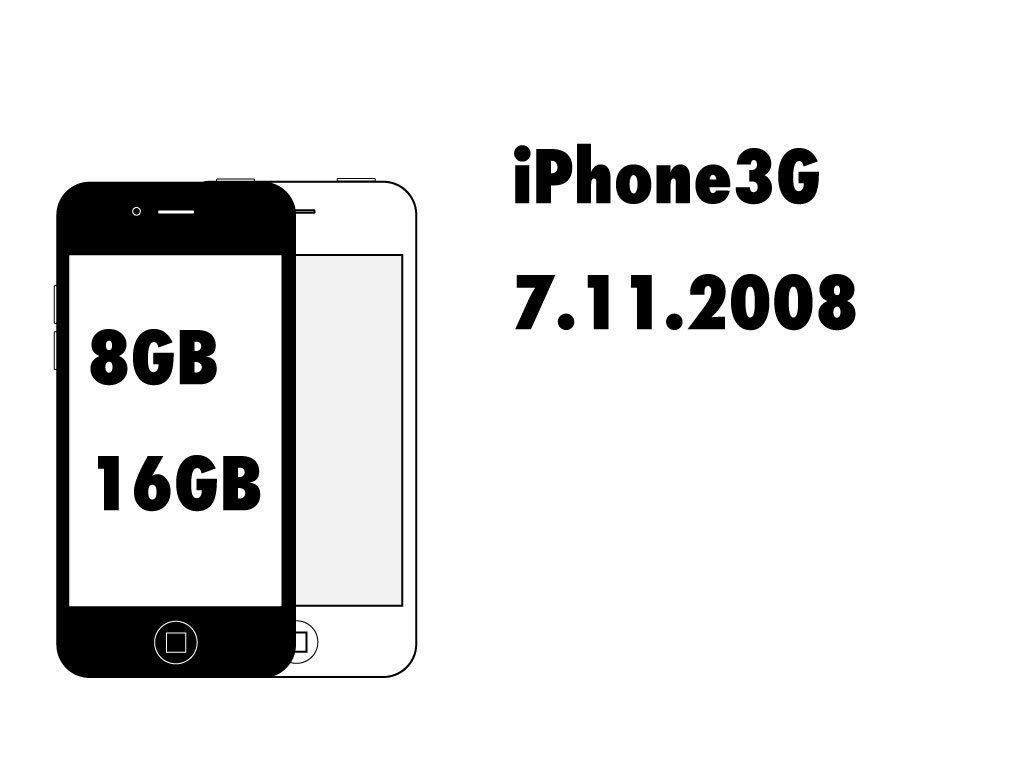 iphone-rom-storage-history-2