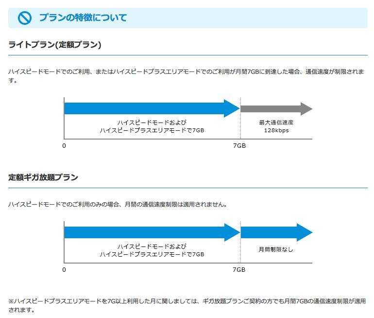 wimax-network-limit-128kbps-hi-speed-plus-area-7gb-2
