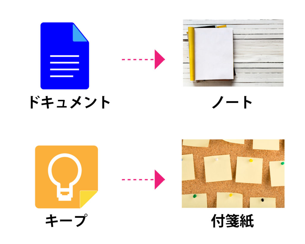 google-keep-cheack-box-how-to-1