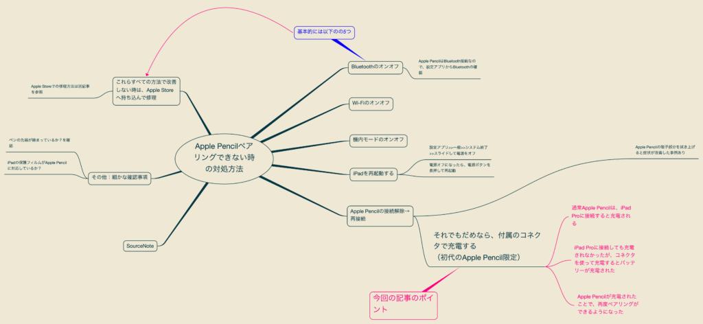 出所:SMATU.netにて作成 Apple Pencilのトラブル解決方法をまとめたマインドマップ。