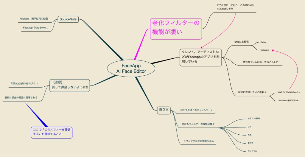 出所:SMATU.net 『FaceApp』の特徴をまとめたマインドマップ。