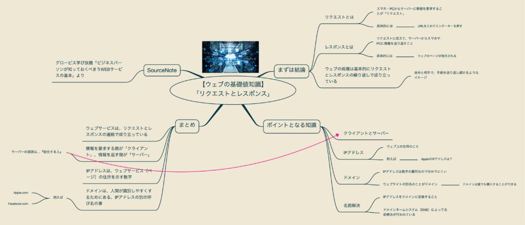 出所:SMATU.net グロービスの動画もとに作成した、「リクエスト」と「レスポンス」についてのマインドマップ。