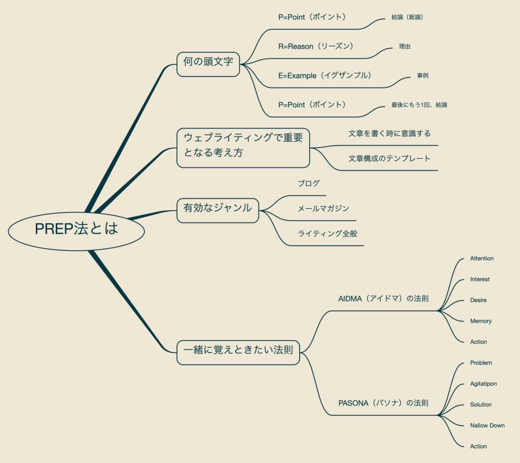 出所:SMATU.net 『PREP』についてまとめたマインドマップ。