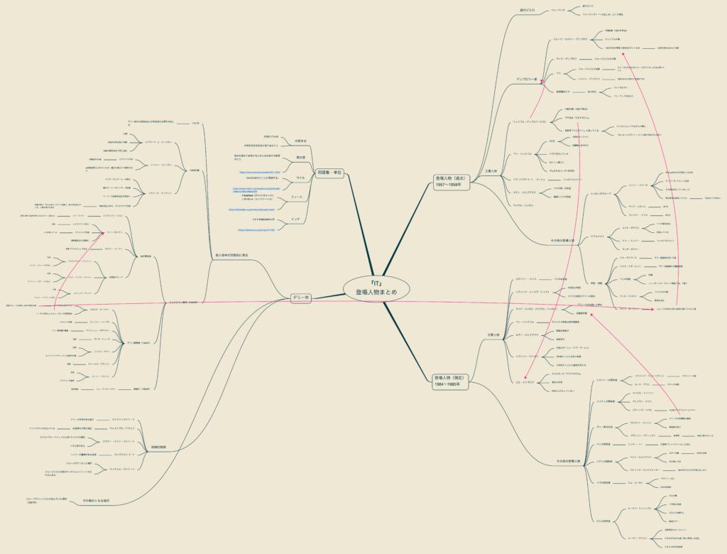ITの相関図 SMTU.netにて作成