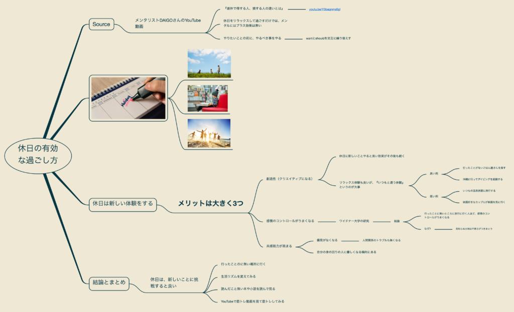 出所:SMATU.net 「連休で得する人、損する人の違いとは」を見ながらまとめたマインドマップ。
