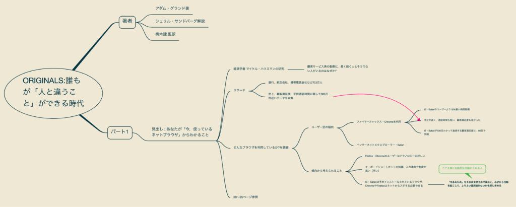 出所:SMATU.net 『ORIGINALS 誰もが「人と違うこと」ができる時代』を読みながら書いているマインドマップ.