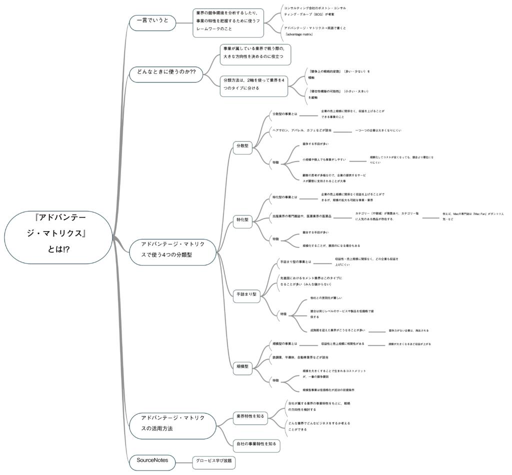 出所:SMATU.net グロ放題の『アドバンテージ・マトリクス』の授業をもとにまとめたマインドマップ.