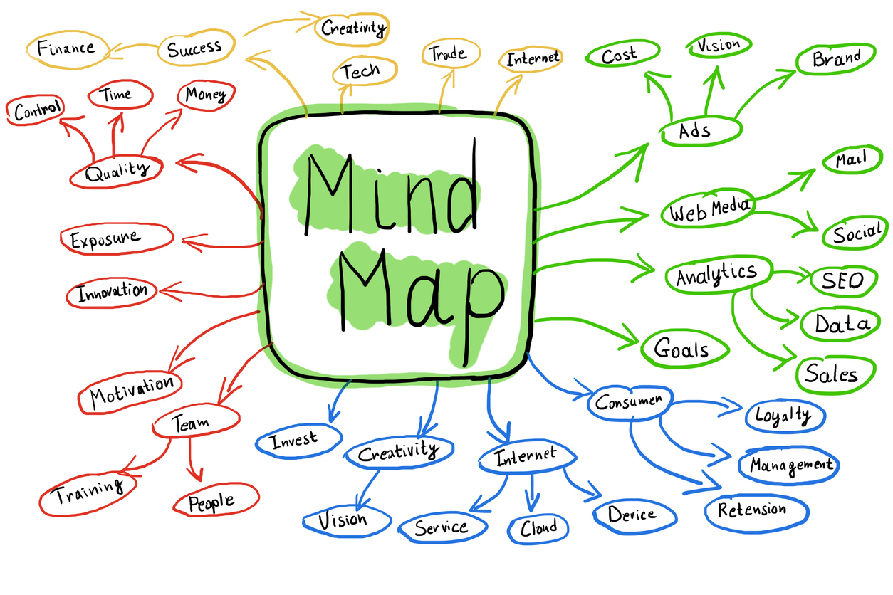 Flowchart Of Colorful Mind Map Concept