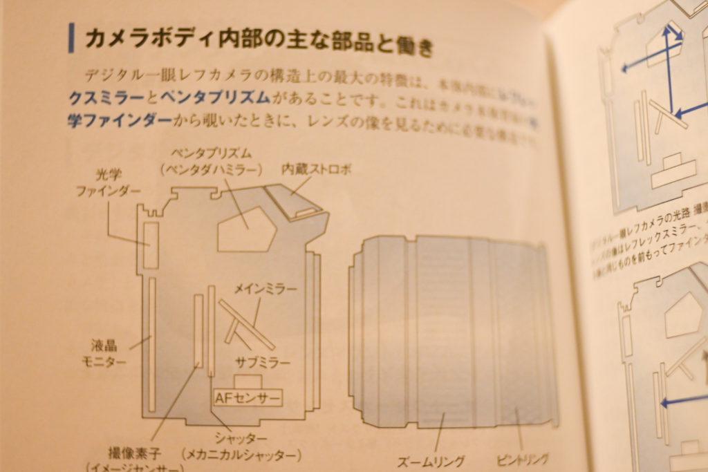 一眼レフはミラーが構造上必要なため,フランジバックが長くなる.