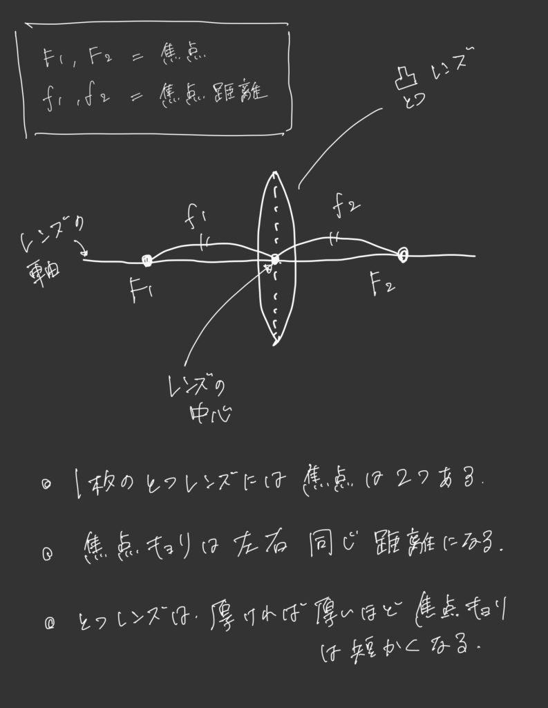凸レンズ.焦点は2つあり,焦点距離は左右同じ. 凸レンズの基礎はカメラの仕組みを理解するうえで,とても重要.