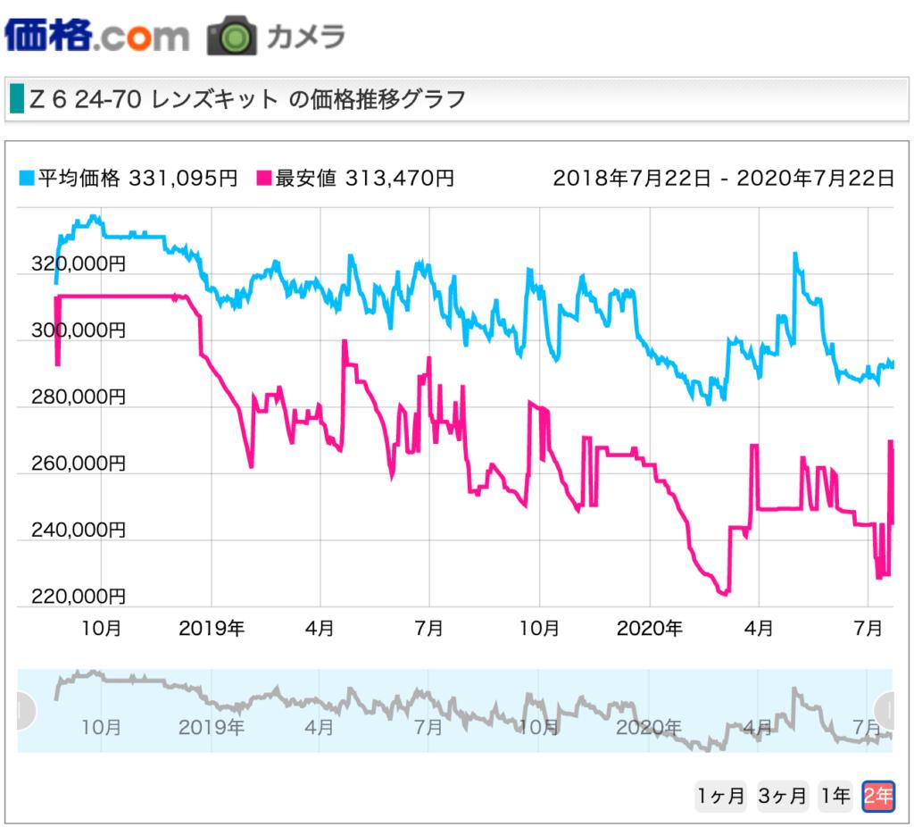 出所 : 価格ドットコムより Z6レンズキットの直近2年間の価格.