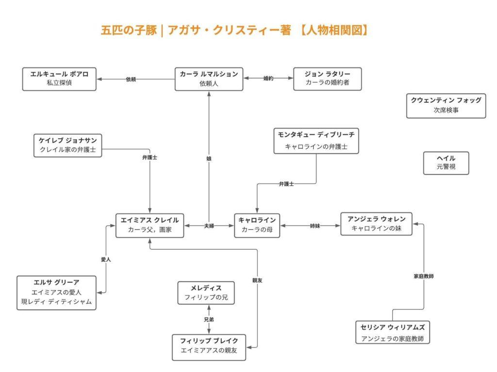 アガサ・クリスティ『五匹の子豚』の登場人物相関図. Lucidchartにて作成.