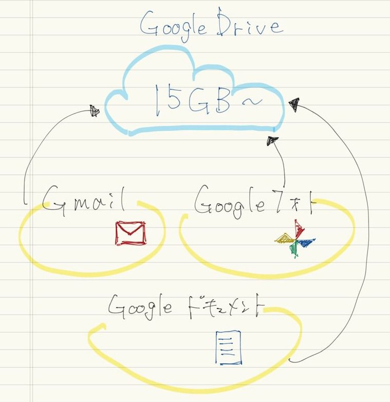 Google Driveのイメージ.関連サービスのデータが,Gドライブ上に保存される.