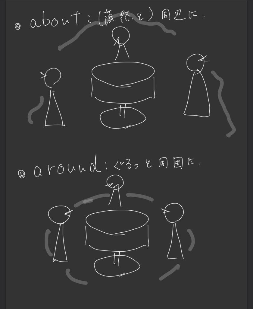 about/around の違いをイメージにしたもの.