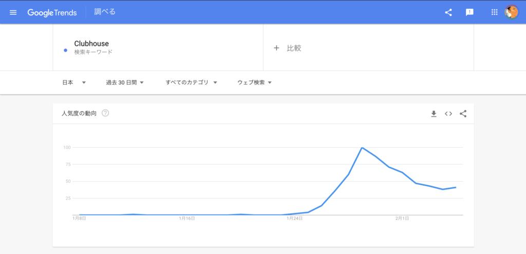 日本では1月24日から急激に流行り始めている.