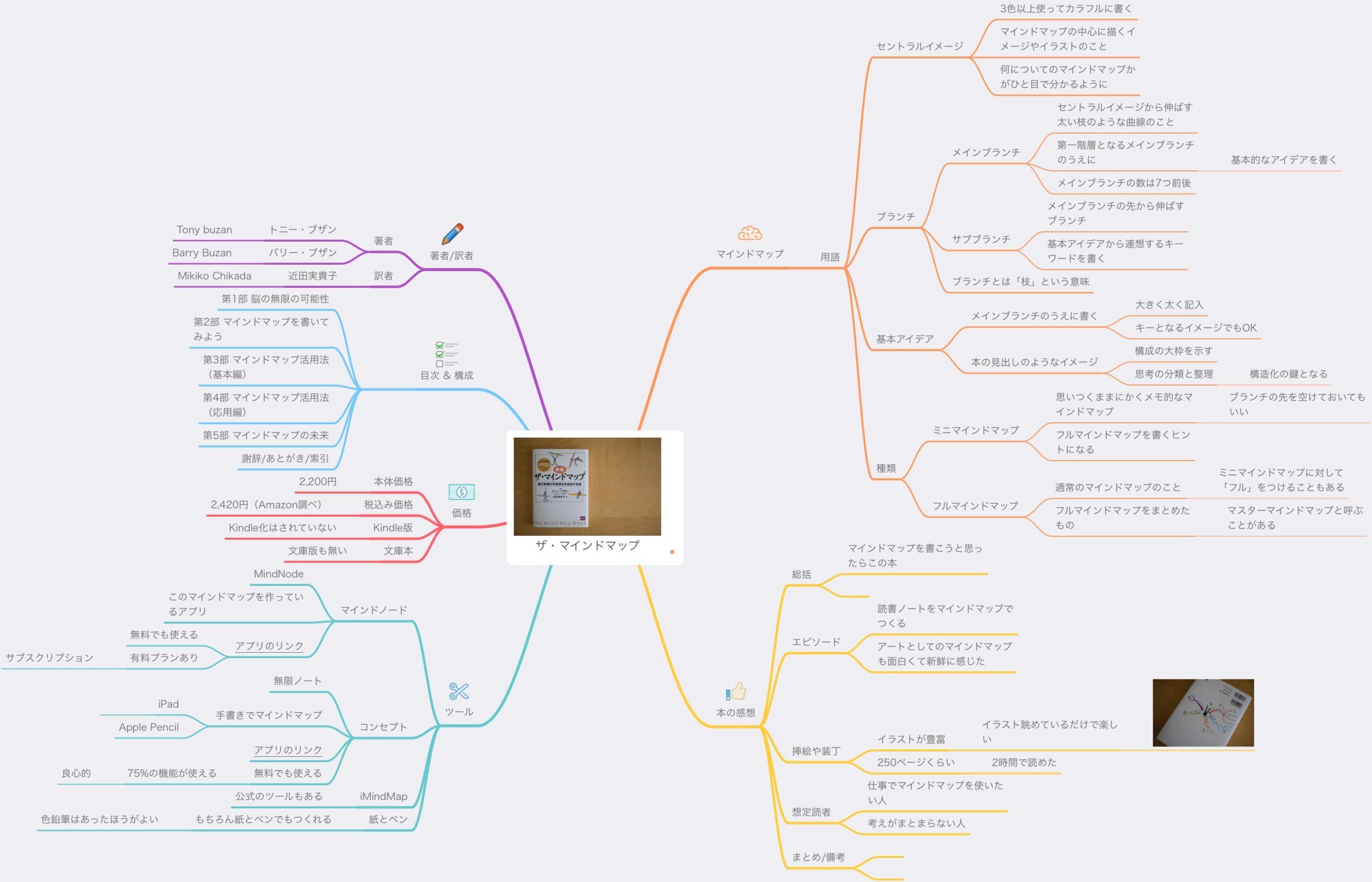 最近作ったマインドマップ,その2.