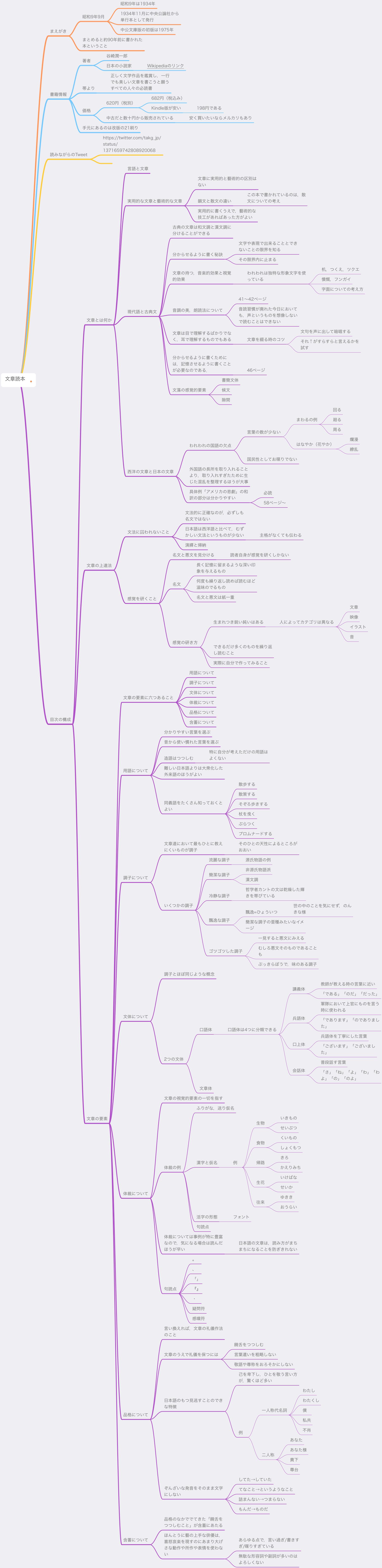『文章読本』の要点をまとめたマインドマップ.